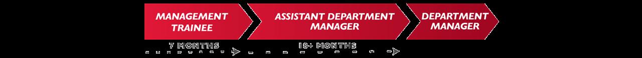 MHC Management Trainee Advancement Path